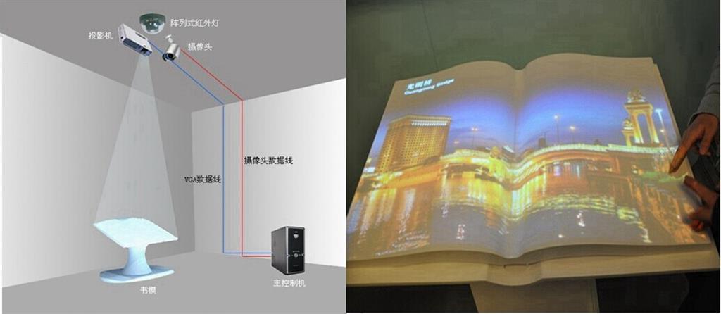 虚拟书体投影